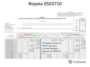 Учет Сувенирной Продукции В Бюджетном Учреждении 2020 Изготовленных Собственной Типографией