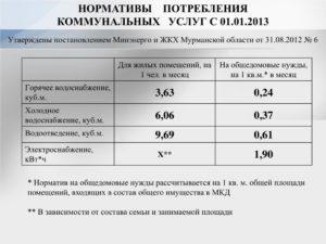 Утвержденные Нормативы На Одн Вода Московская Область