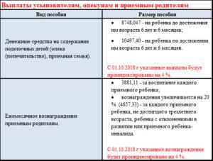 Сколько Платят За Одного Ребенка Опекунам В Московской Области В 2020 Году