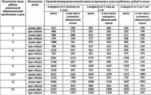 Сколько Стоит Детский Сад В Москве 2020 В Месяц