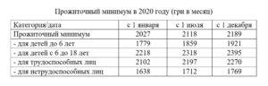 Какой Должен Быть Прожиточный Минимум При Оформлении Субсидии В2020году