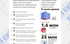 Реновация Пятиэтажек В Москве Список Домов И Дата