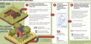 Как Получить Разрешение На Строительство В Днт В 2020 Году