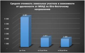 Обзор Рынка Земли Московской Области 2020