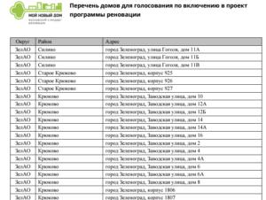 Дома Под Снос По Программе Реновация Москва Список До 2025 Года