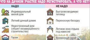 Какие Дома Не Надо Регистрировать На Дачном Участке