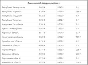Минимальная Пенсия В Севастополе С 1 Января 2020 Года