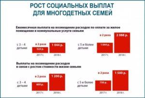 Льготы Многодетным Семьям В Тверской Области В 2020 Году