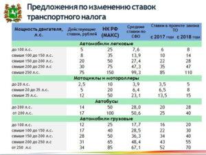 Калькулятор Налога На Автомобиль 2020 Московская Область