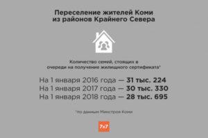 Переселение из районов крайнего севера в 2020 году мурманская область