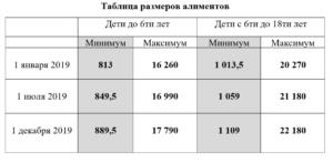 Алименты На Ребенка 2020 Москва Минимальная Сумма