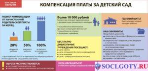 Документы Для Возврата 20 Процентов За Детский Сад В 2020 Году