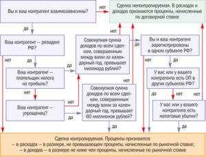 Контролируемые Сделки 2020 Критерии Таблица