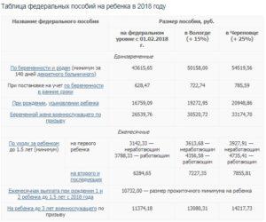 Губернаторское Пособие При Рождении Ребенка В Иркутской Области 5000 Руб