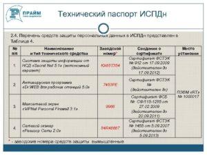 Тех Паспорт Информационной Системы Персональных Данных