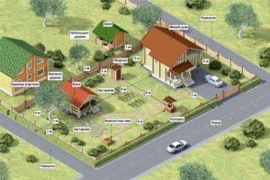Сколько Домов Можно Строить На Одном Участке Ижс