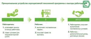Корпоративная пенсионная программа сбербанка для сотрудников сбербанка