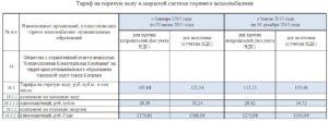 Тарифы На Горячую И Холодную Воду Красноярск 2020 За 1 Метр Кубический