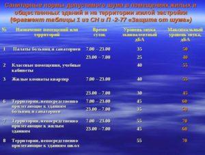 Допустимый Уровень Шума При Ремонте В Беларуси В 2020