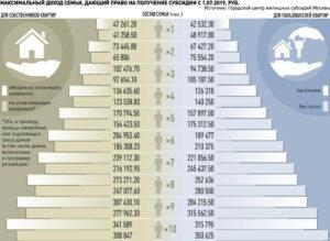 Субсидия На Оплату Жкх В Москве В 2020 На 4 Человека