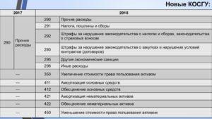 Замена Железное Ограждение Косгу В 2020 Году