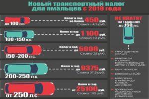 Калькулятор Налога На Автомобиль 2020 Калининград