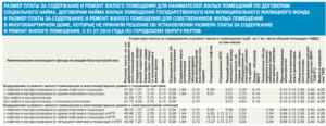 Тариф На Содержание Жилого Помещения В Москве 2020 Сверх Номартива