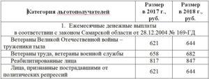 Выплаты ветеранам труда в волгоградской области в 2020 году
