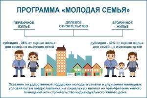 Жилищная Программа Молодая Семья Для Смоленской Области