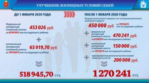 Льготы В Москве При Рождении Третьего Ребенка В 2020