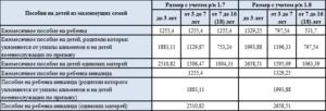 Гсп пособие в спб размер 2020