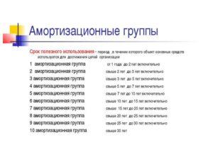 Система Видеонаблюдения Окоф 2020 И Амортизационная Группа