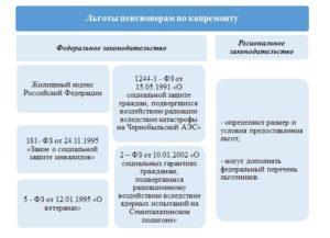 Какие Льготы Положены Пенсионерам В Москве В 2020 Году После 70