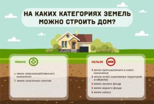Для Ведения Садоводства И Огородничества Можно Ли Строить Дом