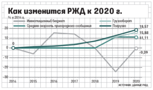 Статистика Ржд 2020