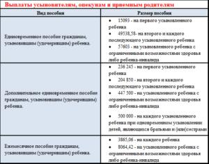 Выплаты при усыновлении ребенка 2020 ежемесячно московская область