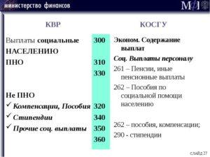 321 Квр Бюджетной Классификации