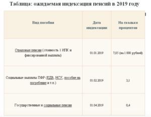Как Оформить Гсп В Крыму 2020 Документы