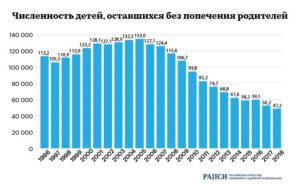 Какая Численность Детей Сирот В России На 2020 Год
