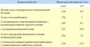 Нормы Потребления Горячей И Холодной Воды На Человека В Месяц В Москве 2020