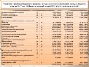 340 Статья Расходов Бюджета Расшифровка 2020