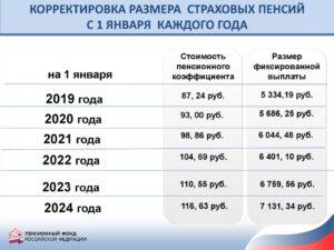 Повысят Ли Пенсию Инвалидам 3 Группы В 2020 Году