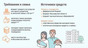 Как Стать Участником Программы Молодая Семья В Иркутской Области
