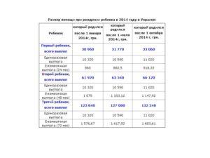 Выплаты на второго ребенка в 2020 в спб список