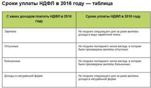 Что Не Облагается Ндфл В 2020 Году Таблица
