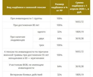 Вторая пенсия мвд пенсионерам в 60 лет порядок расчета