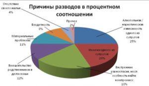 В России Сейчас Платят За Развод 30000