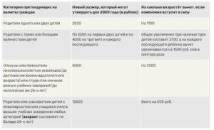 Код Вычета По Ндфл На Ребенка Инвалида В 2020 Году