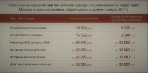 Социальное Пособие На Погребение В 2020 Году В Московской Области
