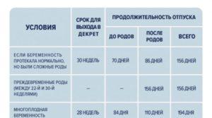 Сколько Декретный Отпуск В России